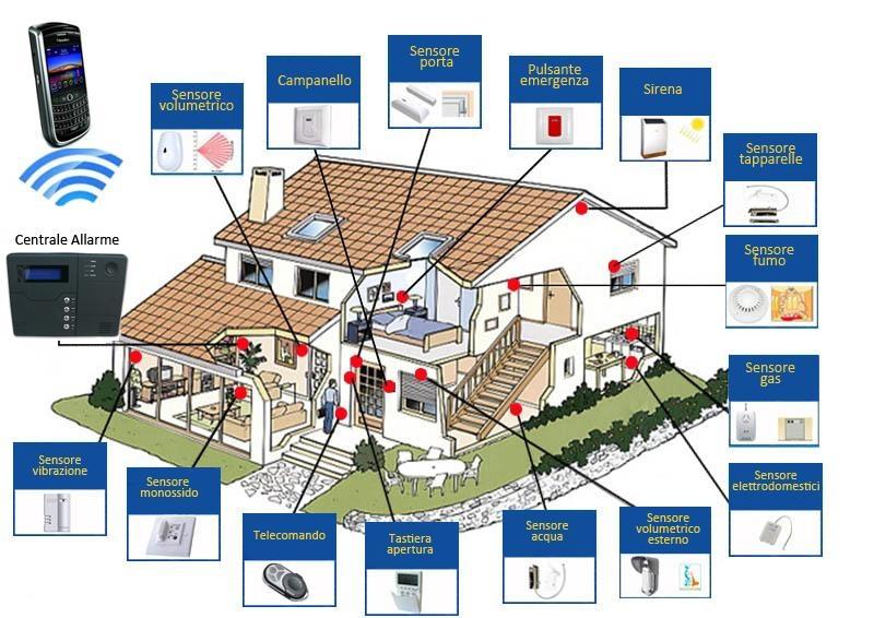 Tecnologia per la sicurezza - Pisa,Lucca - Corpo guardie di città